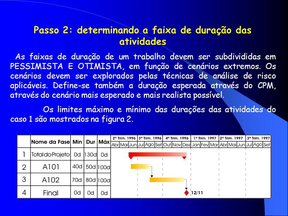 Passo 2: determinando a faixa de duração das atividades As faixas de duração de um trabalho devem ser subdivididas em PESSIMISTA E OTIMISTA, em função