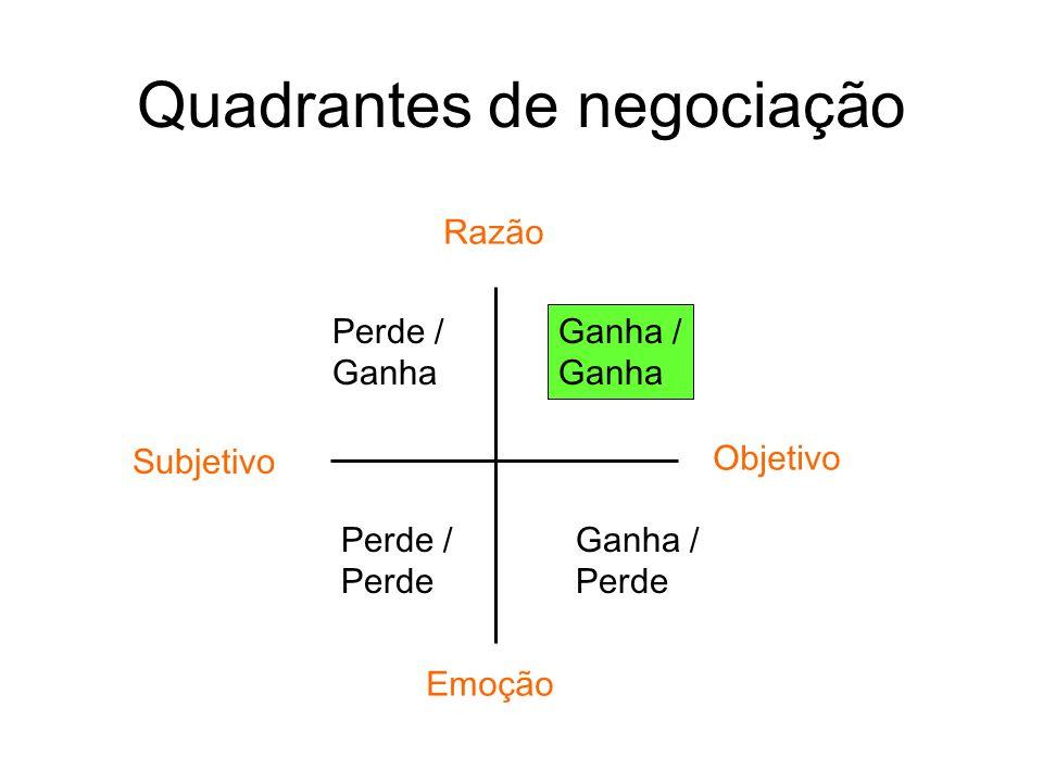 Quadrantes de negociação Ganha / Ganha Ganha / Perde Objetivo Subjetivo Perde / Ganha Perde / Perde Razão Emoção