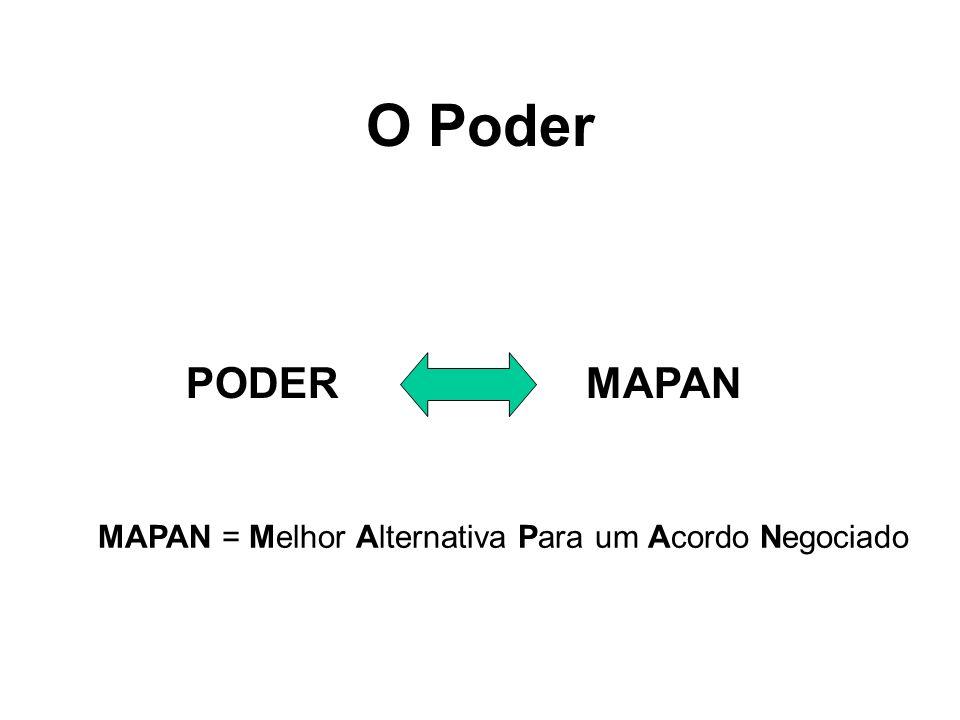 O Poder PODERMAPAN MAPAN = Melhor Alternativa Para um Acordo Negociado