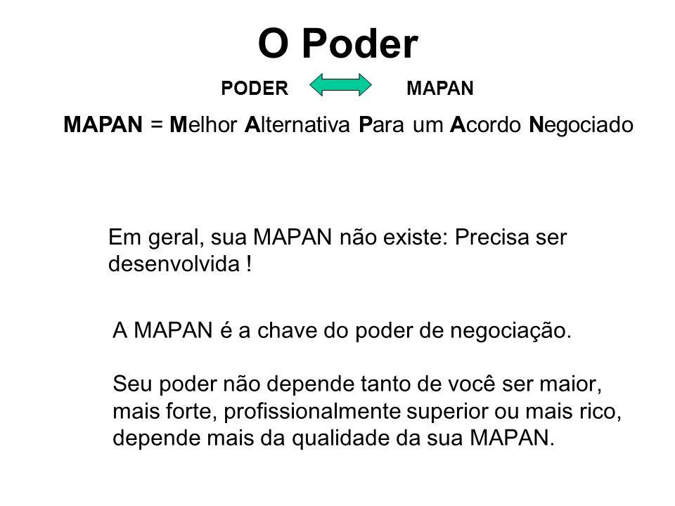 O Poder PODERMAPAN MAPAN = Melhor Alternativa Para um Acordo Negociado Em geral, sua MAPAN não existe: Precisa ser desenvolvida ! A MAPAN é a chave do