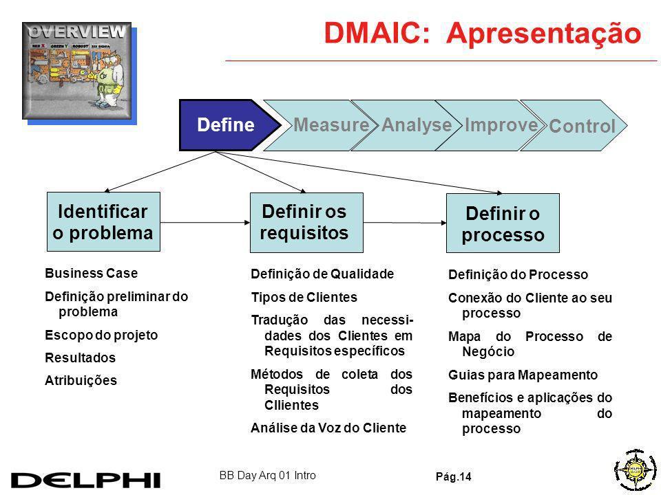 BB Day Arq 01 Intro Pág.13 As Três Colunas Definir-Medir-Analisar-Melhorar-Controlar (DMAIC): Solução de problemas e melhoria contínua Definir-Medir-A