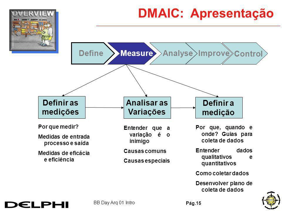 BB Day Arq 01 Intro Pág.14 DMAIC: Apresentação AnalyseMeasureImprove Control Identificar o problema Definir o processo Business Case Definição prelimi