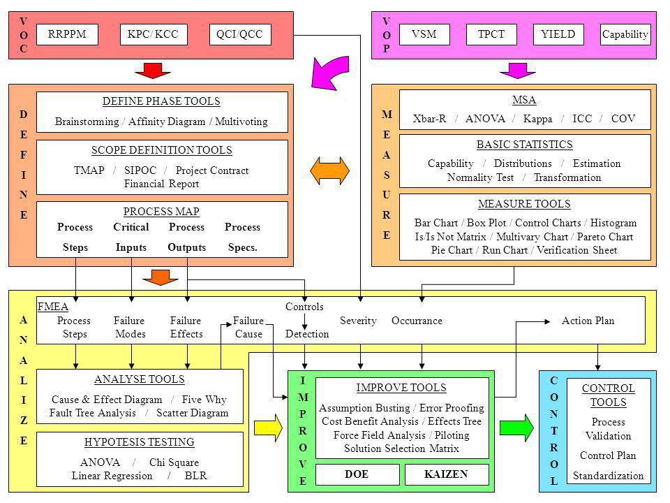 BB Day Arq 01 Intro Pág.18 Documentar as soluções Institucionalizar as soluções Padrões Cartas de Controle Plano de Medição Desenvolvimento de procedi