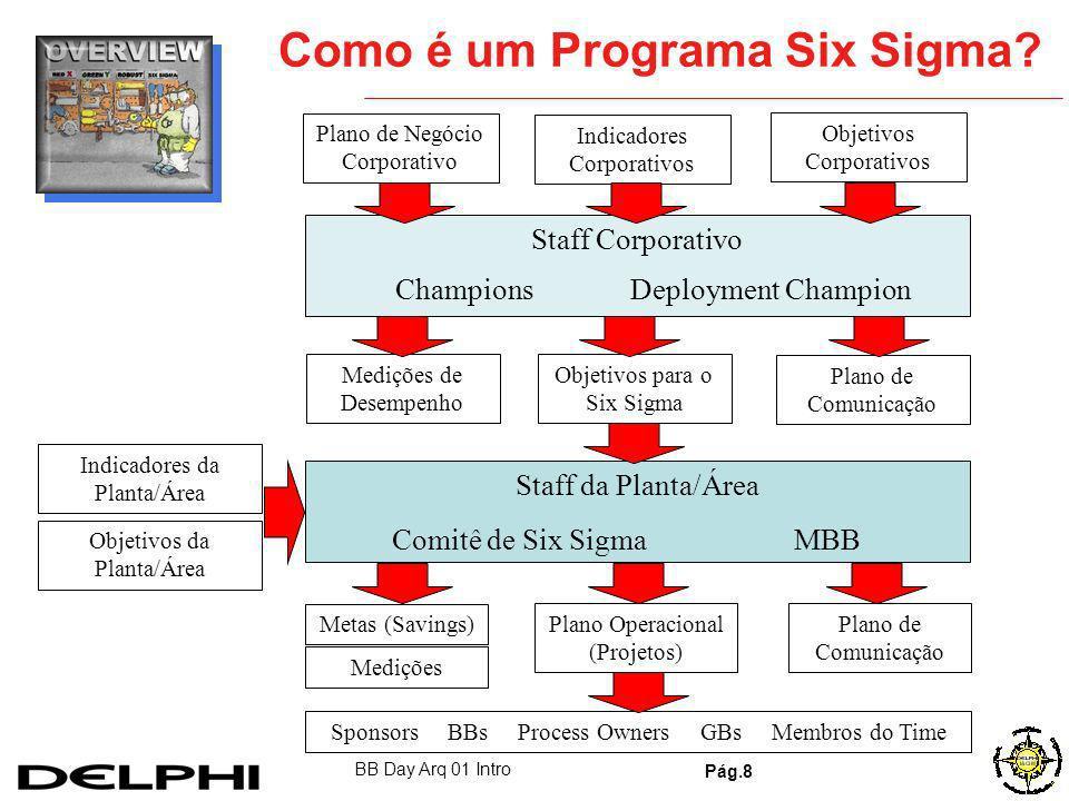 BB Day Arq 01 Intro Pág.8 Como é um Programa Six Sigma.