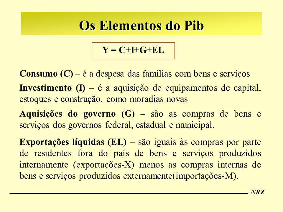 NRZ Os Elementos do Pib Y = C+I+G+EL Consumo (C) – é a despesa das famílias com bens e serviços Investimento (I) – é a aquisição de equipamentos de ca