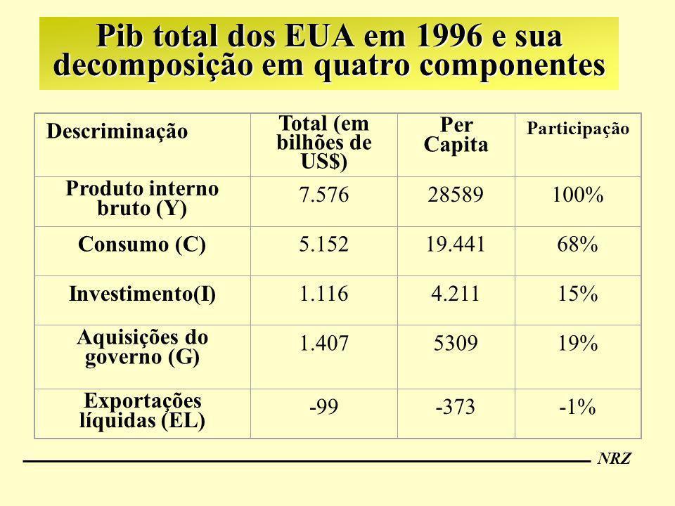 NRZ Pib total dos EUA em 1996 e sua decomposição em quatro componentes Descriminação Total (em bilhões de US$) Per Capita Participação Produto interno