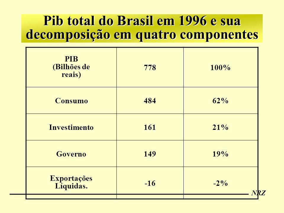NRZ Pib total do Brasil em 1996 e sua decomposição em quatro componentes PIB (Bilhões de reais) 778100% Consumo48462% Investimento16121% Governo14919%