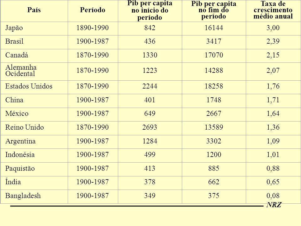 NRZ PaísPeríodo Pib per capita no início do período Pib per capita no fim do período Taxa de crescimento médio anual Japão1890-1990842161443,00 Brasil