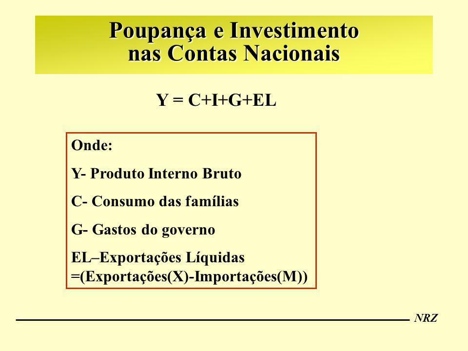 NRZ Poupança e Investimento nas Contas Nacionais Y = C+I+G+EL Onde: Y- Produto Interno Bruto C- Consumo das famílias G- Gastos do governo EL–Exportaçõ