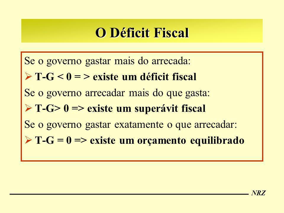 NRZ Se o governo gastar mais do arrecada: T-G existe um déficit fiscal Se o governo arrecadar mais do que gasta: T-G> 0 => existe um superávit fiscal