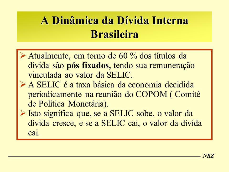 NRZ A Dinâmica da Dívida Interna Brasileira Atualmente, em torno de 60 % dos títulos da dívida são pós fixados, tendo sua remuneração vinculada ao val