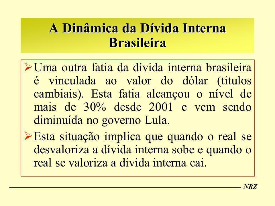 NRZ A Dinâmica da Dívida Interna Brasileira Uma outra fatia da dívida interna brasileira é vinculada ao valor do dólar (títulos cambiais). Esta fatia