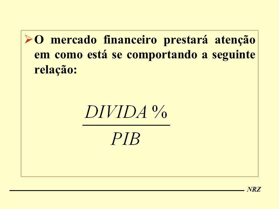 NRZ O mercado financeiro prestará atenção em como está se comportando a seguinte relação: