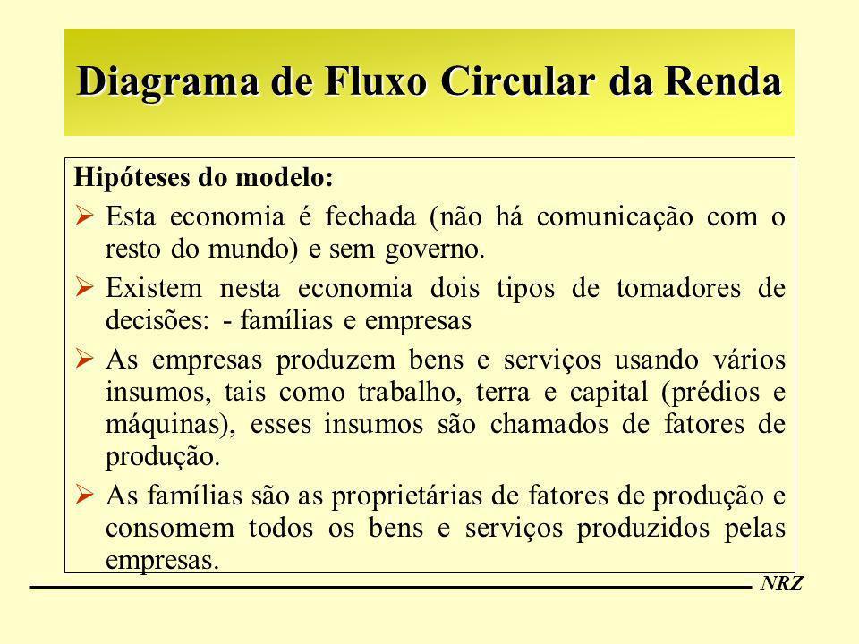 NRZ Diagrama de Fluxo Circular da Renda Hipóteses do modelo: Esta economia é fechada (não há comunicação com o resto do mundo) e sem governo. Existem