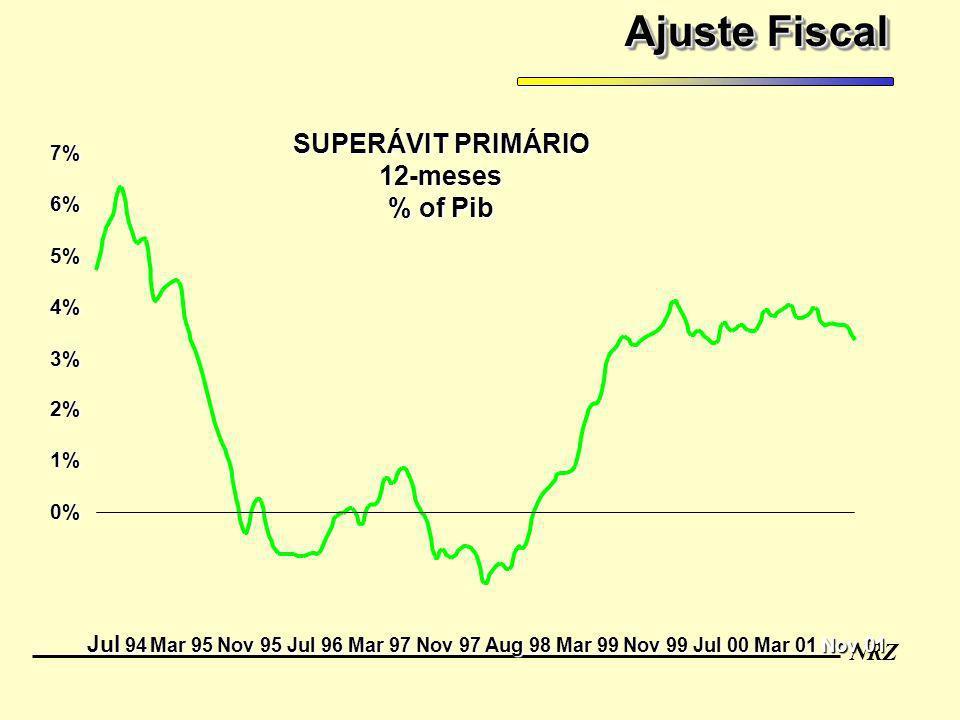 NRZ Ajuste Fiscal 0% 1% 2% 3% 4% 5% 6% 7% SUPERÁVIT PRIMÁRIO 12-meses % of Pib Jul 94 Mar 95 Nov 95 Jul 96 Mar 97 Nov 97 Aug 98 Mar 99 Nov 99 Jul 00 M