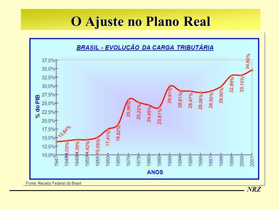 NRZ O Ajuste no Plano Real Fonte: Receita Federal do Brasil BRASIL - EVOLUÇÃO DA CARGA TRIBUTÁRIA 14,03% 14,39% 14,42% 15,05% 17,41% 18,82% 25,98% 25,