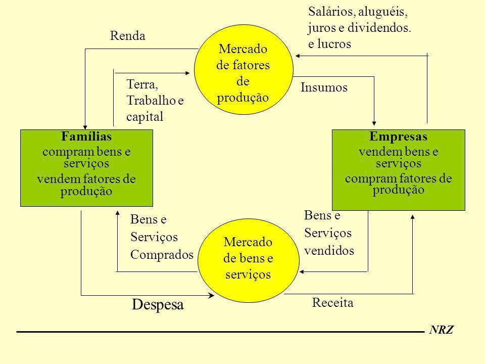 NRZ Empresas vendem bens e serviços compram fatores de produção Famílias compram bens e serviços vendem fatores de produção Salários, aluguéis, juros