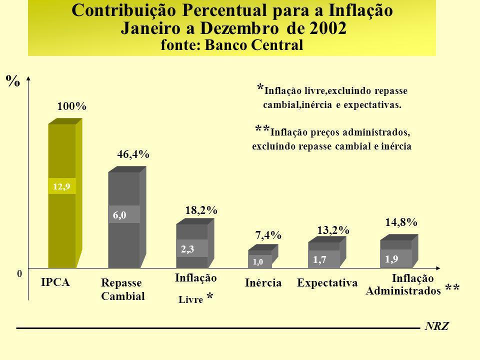 NRZ Contribuição Percentual para a Inflação Janeiro a Dezembro de 2002 fonte: Banco Central Inflação Administrados ** % 0 12,9 IPCA 6,0 2,3 1,9 1,0 In