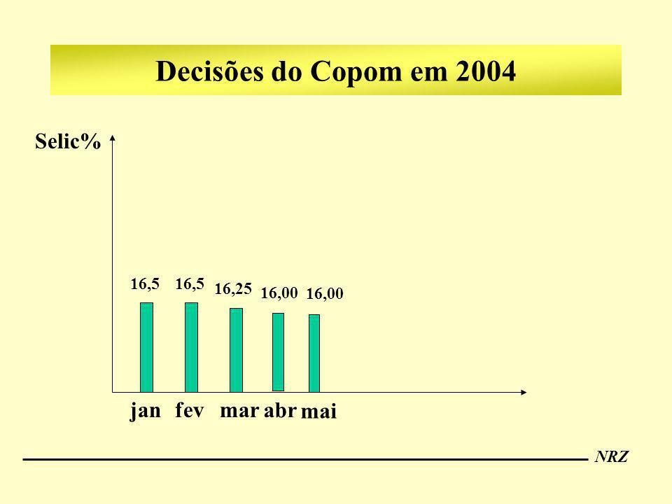 NRZ Decisões do Copom em 2004 Selic% jan 16,5 16,25 fevmar 16,00 abr 16,00 mai