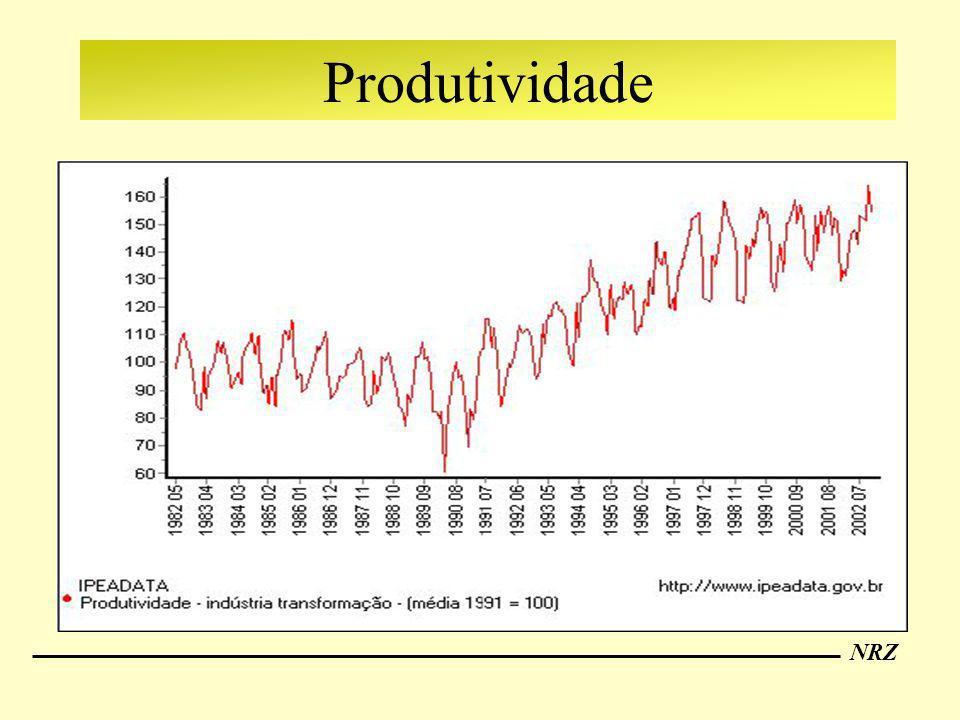 NRZ Produtividade