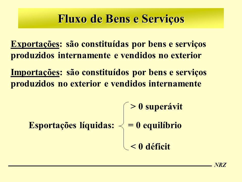 NRZ Fluxo de Bens e Serviços Exportações: são constituídas por bens e serviços produzidos internamente e vendidos no exterior Importações: são constit
