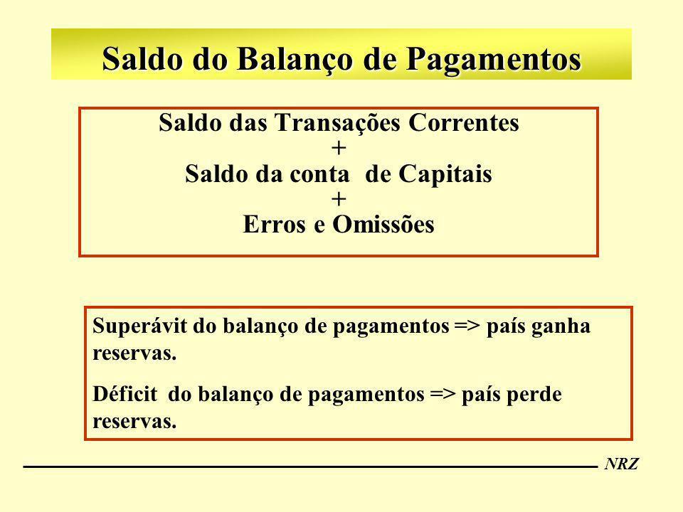 NRZ Saldo do Balanço de Pagamentos Saldo das Transações Correntes + Saldo da conta de Capitais + Erros e Omissões Superávit do balanço de pagamentos =