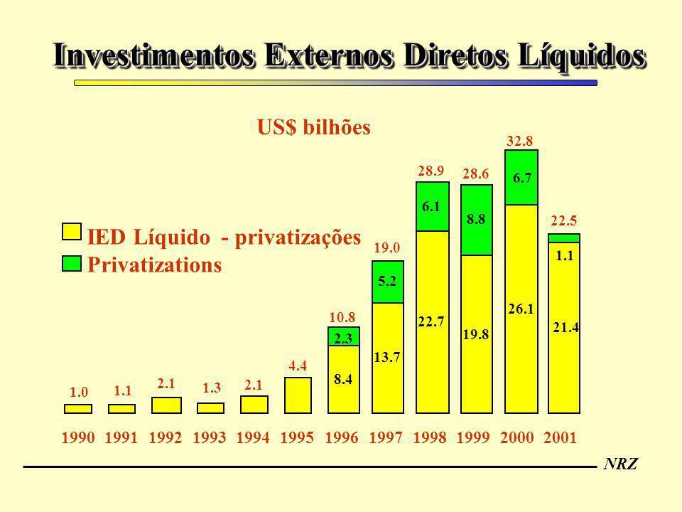 NRZ Investimentos Externos Diretos Líquidos 10.8 19.0 28.9 28.6 32.8 22.5 8.4 13.7 22.7 19.8 26.1 21.4 2.3 5.2 6.1 8.8 6.7 1.1 1.0 1.1 2.1 1.3 2.1 4.4