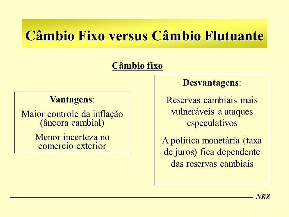 NRZ Câmbio Fixo versus Câmbio Flutuante Câmbio fixo Vantagens: Maior controle da inflação (âncora cambial) Menor incerteza no comercio exterior Desvan
