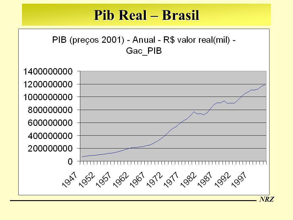 NRZ Condições Necessárias para um Investidor Optar pelo Brasil Pelo menos igualar a taxa de juros norte americana(T-Bills referência - livre de risco) Compensar os riscos de desvalorização eventualmente existentes.