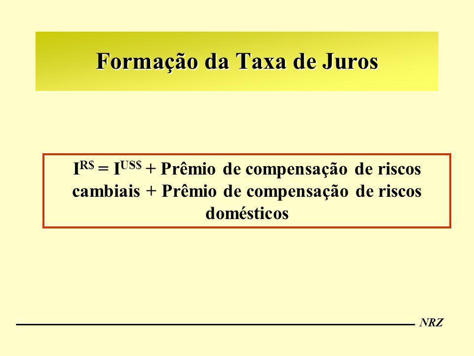 NRZ Formação da Taxa de Juros I R$ = I US$ + Prêmio de compensação de riscos cambiais + Prêmio de compensação de riscos domésticos
