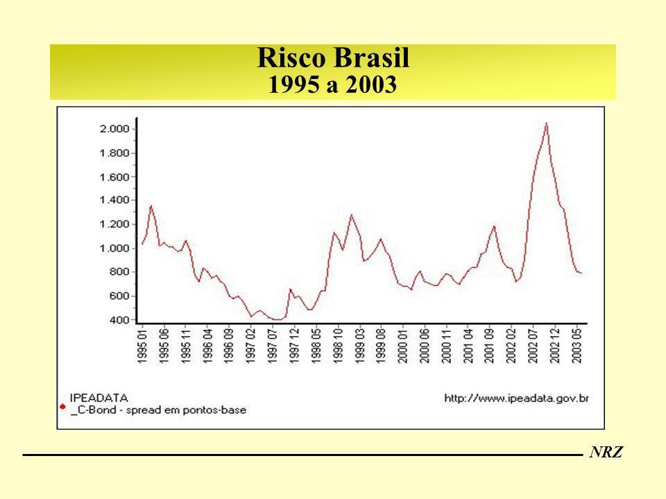 NRZ Risco Brasil 1995 a 2003