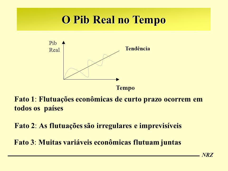 NRZ Tendência Pib Real Tempo Fato 1: Flutuações econômicas de curto prazo ocorrem em todos os países Fato 2: As flutuações são irregulares e imprevisí