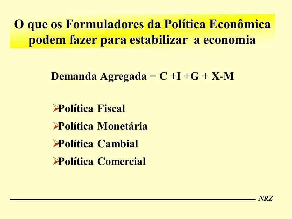 NRZ O que os Formuladores da Política Econômica podem fazer para estabilizar a economia Demanda Agregada = C +I +G + X-M Política Fiscal Política Mone