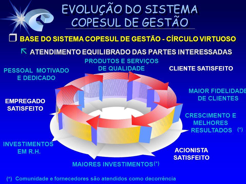 EVOLUÇÃO DO SISTEMA COPESUL DE GESTÃO BASE DO SISTEMA COPESUL DE GESTÃO - CÍRCULO VIRTUOSO BASE DO SISTEMA COPESUL DE GESTÃO - CÍRCULO VIRTUOSO ATENDI