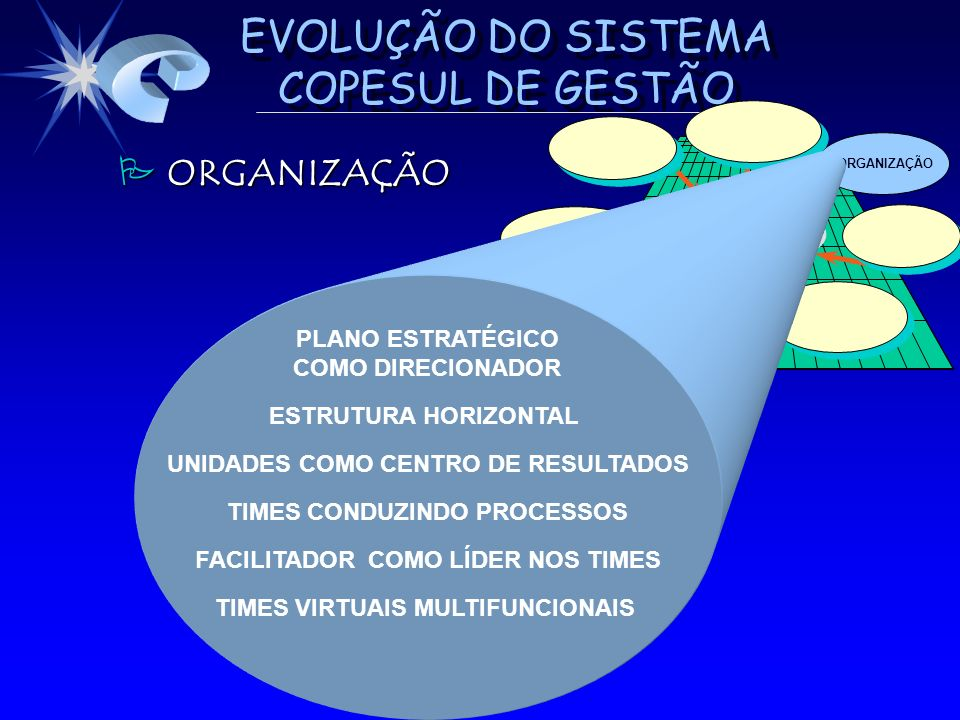 EVOLUÇÃO DO SISTEMA COPESUL DE GESTÃO ORGANIZAÇÃO ALTO DESEMPENHO DESEMPENHOALTO PLANO ESTRATÉGICO COMO DIRECIONADOR ESTRUTURA HORIZONTAL UNIDADES COM