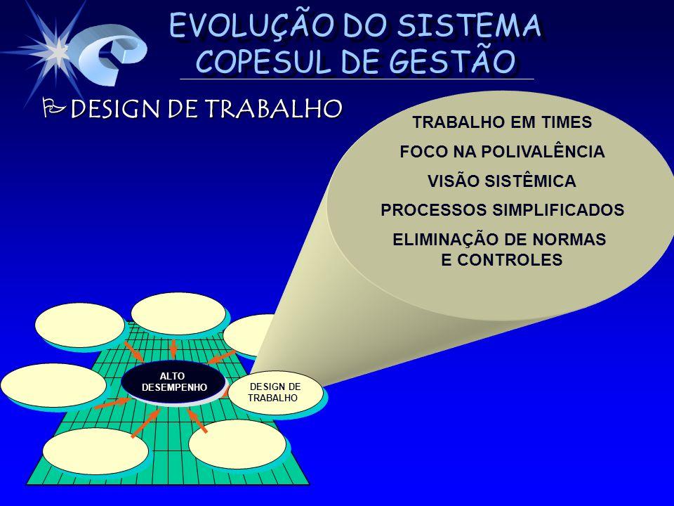 EVOLUÇÃO DO SISTEMA COPESUL DE GESTÃO ALTO DESEMPENHO DESEMPENHOALTO PDESIGN DE TRABALHO TRABALHO EM TIMES FOCO NA POLIVALÊNCIA VISÃO SISTÊMICA PROCES
