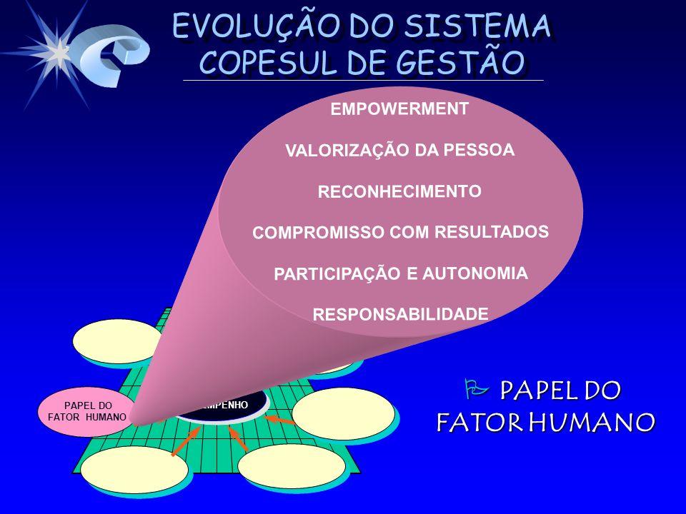 EVOLUÇÃO DO SISTEMA COPESUL DE GESTÃO PAPEL DO FATOR HUMANO ALTO DESEMPENHO DESEMPENHOALTO EMPOWERMENT VALORIZAÇÃO DA PESSOA RECONHECIMENTO COMPROMISS
