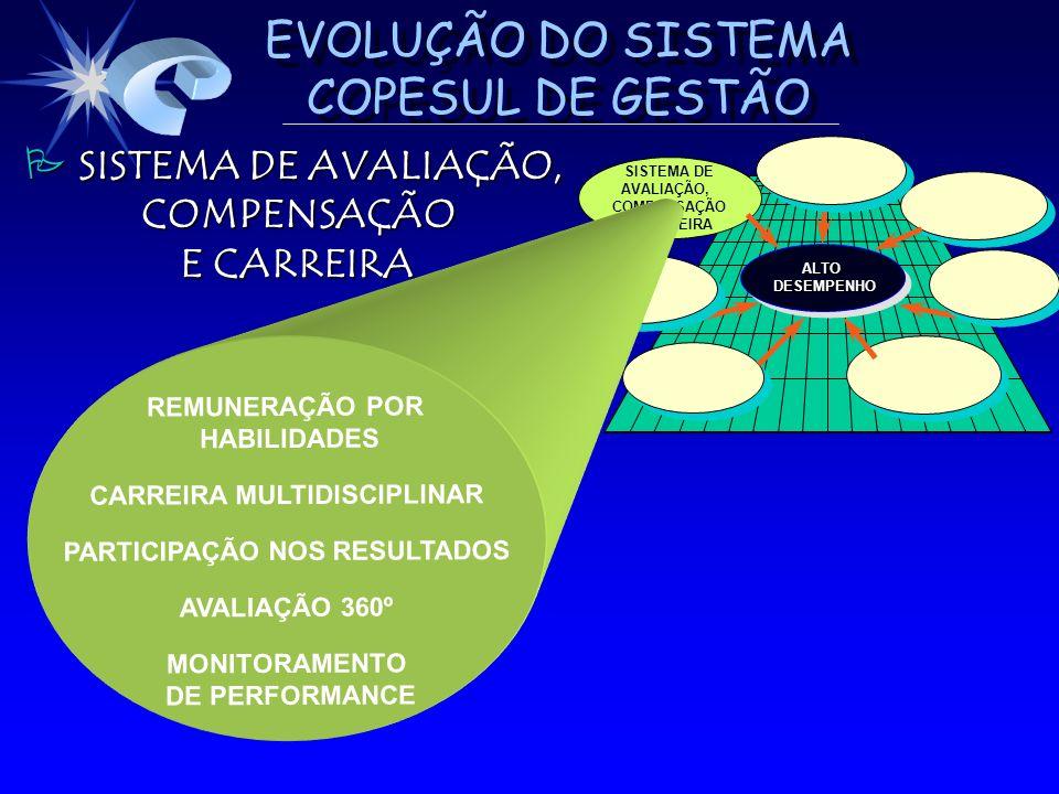 EVOLUÇÃO DO SISTEMA COPESUL DE GESTÃO SISTEMA DE AVALIAÇÃO, SISTEMA DE AVALIAÇÃO, COMPENSAÇÃO COMPENSAÇÃO E CARREIRA SISTEMA DE AVALIAÇÃO, COMPENSAÇÃO