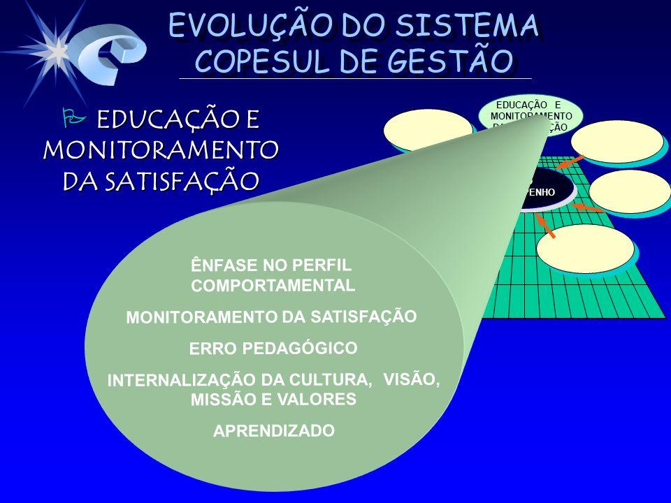 EVOLUÇÃO DO SISTEMA COPESUL DE GESTÃO EDUCAÇÃO E MONITORAMENTO EDUCAÇÃO E MONITORAMENTO DA SATISFAÇÃO ALTO DESEMPENHO DESEMPENHOALTO EDUCAÇÃO E MONITO