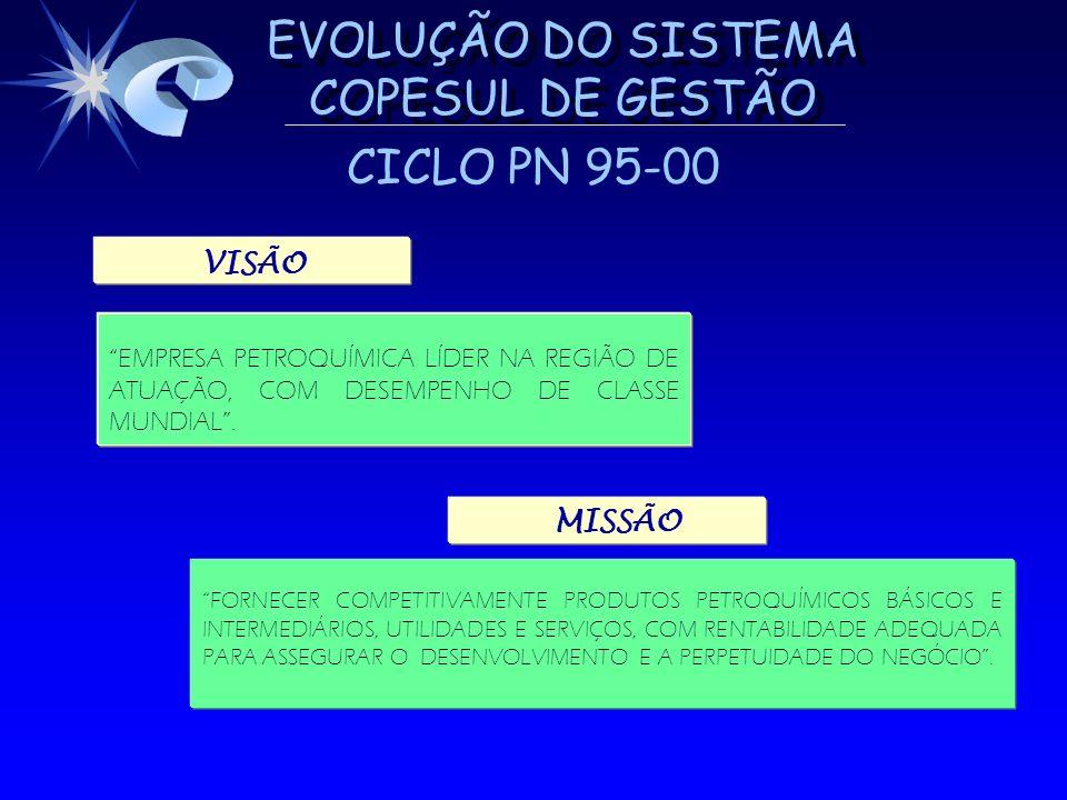 EVOLUÇÃO DO SISTEMA COPESUL DE GESTÃO CICLO PN 95-00 EMPRESA PETROQUÍMICA LÍDER NA REGIÃO DE ATUAÇÃO, COM DESEMPENHO DE CLASSE MUNDIAL. FORNECER COMPE