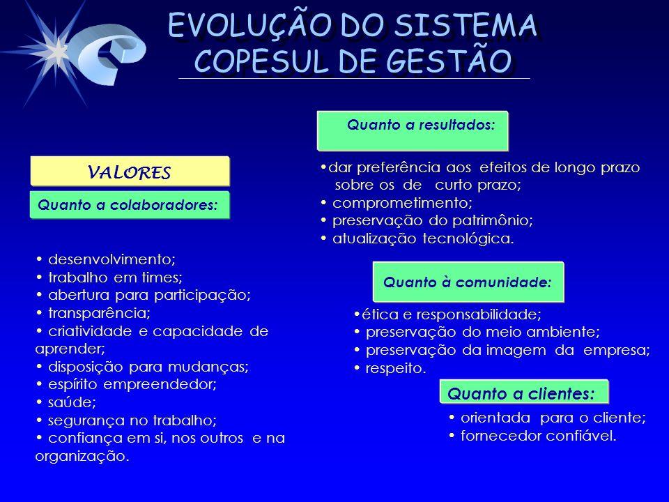 EVOLUÇÃO DO SISTEMA COPESUL DE GESTÃO VALORES Quanto a colaboradores: desenvolvimento; trabalho em times; abertura para participação; transparência; c