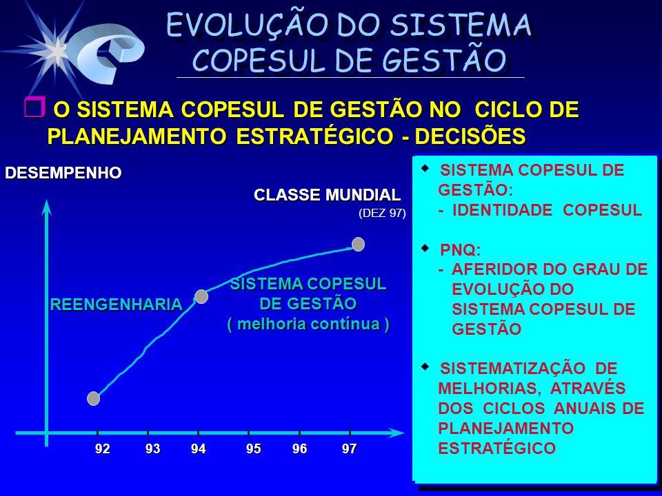 EVOLUÇÃO DO SISTEMA COPESUL DE GESTÃO O SISTEMA COPESUL DE GESTÃO NO CICLO DE PLANEJAMENTO ESTRATÉGICO - DECISÕES O SISTEMA COPESUL DE GESTÃO NO CICLO