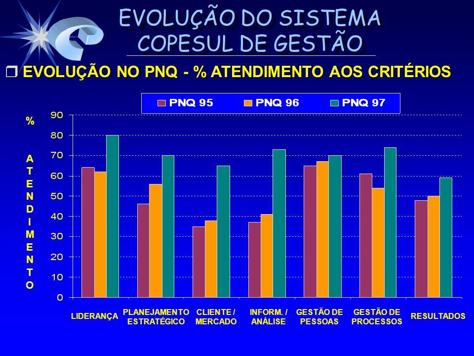 EVOLUÇÃO DO SISTEMA COPESUL DE GESTÃO % ATENDIMENTO% ATENDIMENTO r EVOLUÇÃO NO PNQ - % ATENDIMENTO AOS CRITÉRIOS LIDERANÇA PLANEJAMENTO ESTRATÉGICO CL