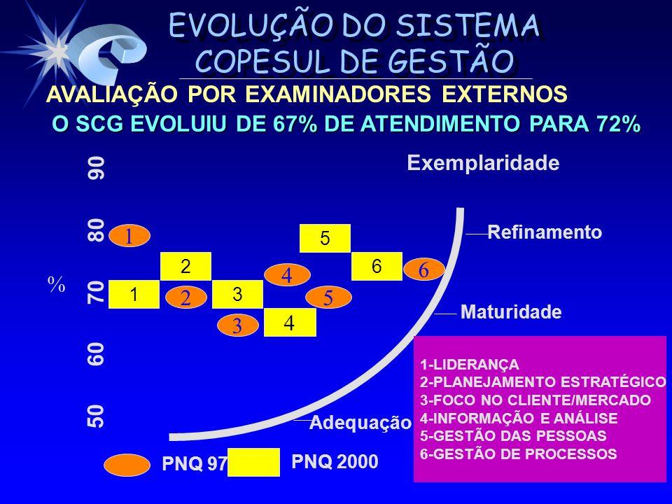 EVOLUÇÃO DO SISTEMA COPESUL DE GESTÃO AVALIAÇÃO POR EXAMINADORES EXTERNOS 2 13 6 5 4 Exemplaridade Adequação Maturidade Refinamento 50 60 70 80 90 1 2