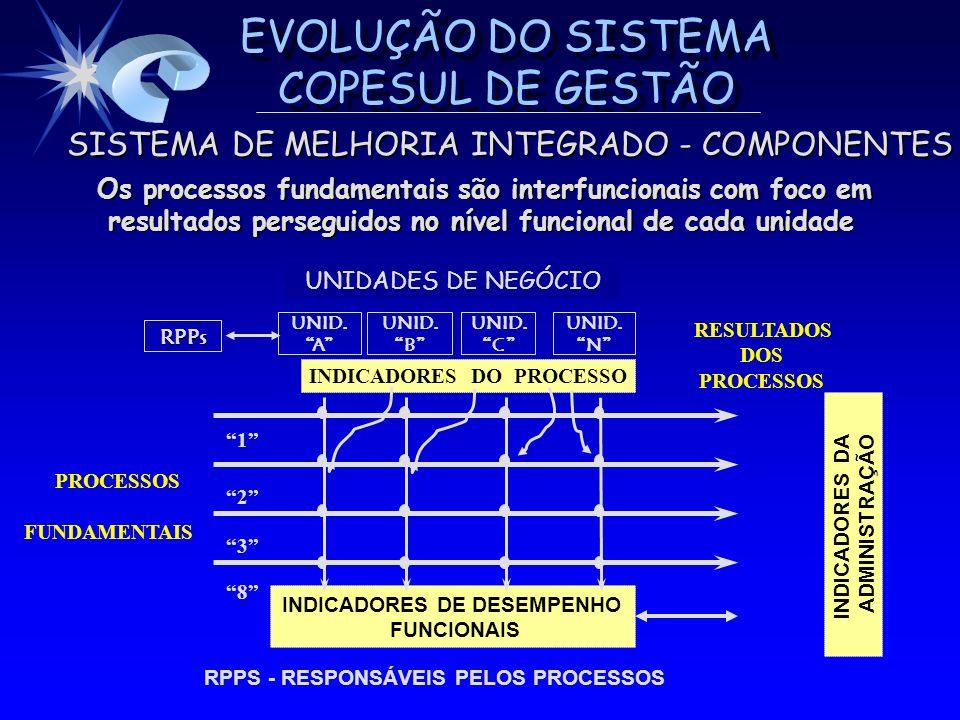 EVOLUÇÃO DO SISTEMA COPESUL DE GESTÃO SISTEMA DE MELHORIA INTEGRADO - COMPONENTES SISTEMA DE MELHORIA INTEGRADO - COMPONENTES Os processos fundamentai