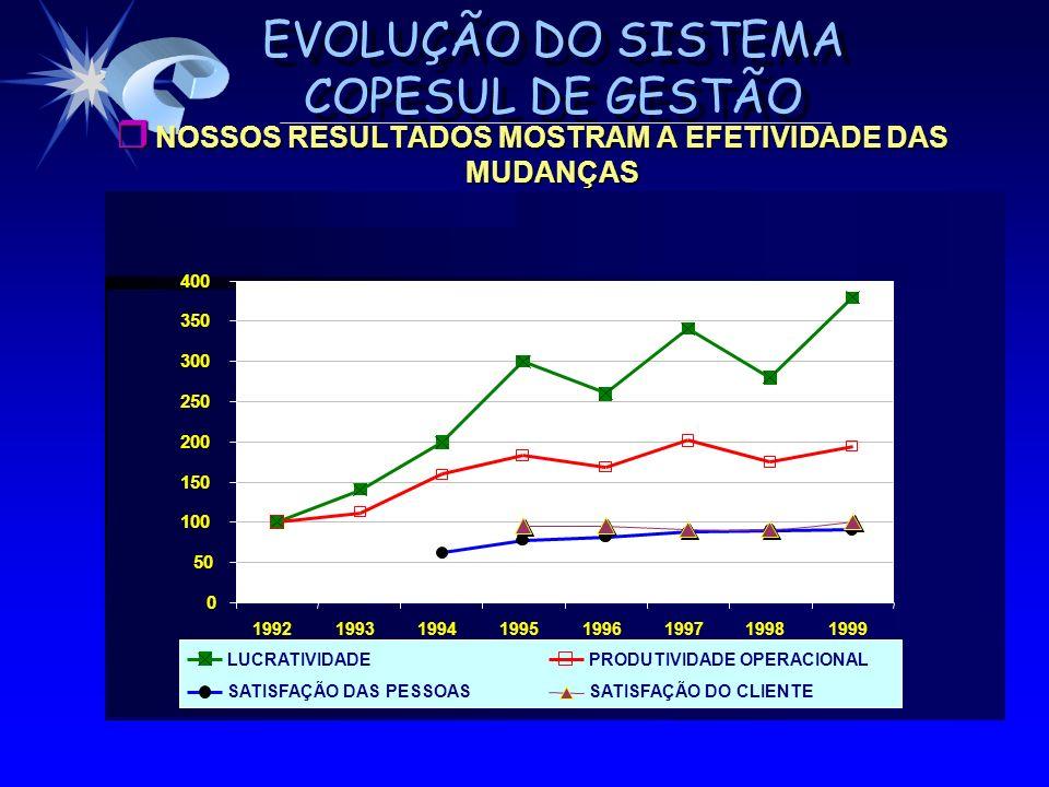 EVOLUÇÃO DO SISTEMA COPESUL DE GESTÃO r NOSSOS RESULTADOS MOSTRAM A EFETIVIDADE DAS MUDANÇAS 0 50 100 150 200 250 300 350 400 199219931994199519961997