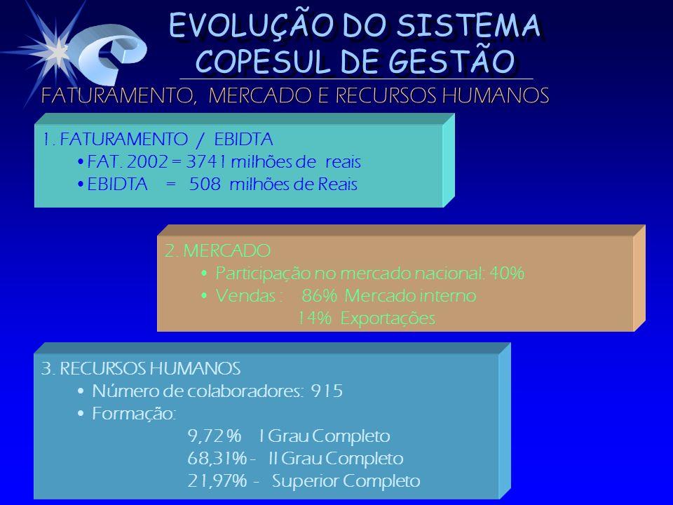 EVOLUÇÃO DO SISTEMA COPESUL DE GESTÃO 92 93 94 MAIO PRIVATIZAÇÃO FASE 3 - REDIRECIONAMENTO PARA BUSCA DE DESEMPENHO CLASSE MUNDIAL (REENGENHARIA) MARÇO REENGENHARIA FEVEREIRO S.C.GESTÃO FASE 2 - PRODUTIVIDADE, CONFIABILIDADE, DESGARGALAMENTO DAS UNIDADES DEZEMBRO ESPECIFICAÇÃO DO ETENO 76 82 FASE 1 - CONSOLIDAÇÃO DO III PÓLO PETROQUÍMICO JUNHO- FUNDAÇÃO DA EMPRESA95 96 DEZEMBRO ISO 9002 JULHO INÍCIO DA AMPLIAÇÃO DA CAPACIDADE 97 98 FASE 4 - LIDERANÇA NA REGIÃO DE ATUAÇÃO COM DESEMPENHO E GESTÃO CLASSE MUNDIAL (SCG) MAIO PRÊMIO INLAC MÉXICO OUTUBRO PNQ 97 JANEIRO ISO 14001 2003 JULHO DE 99 ESPECIFICAÇÃO DO ETENO - PLANTA 2 99 JANEIRO OHSAS 18001