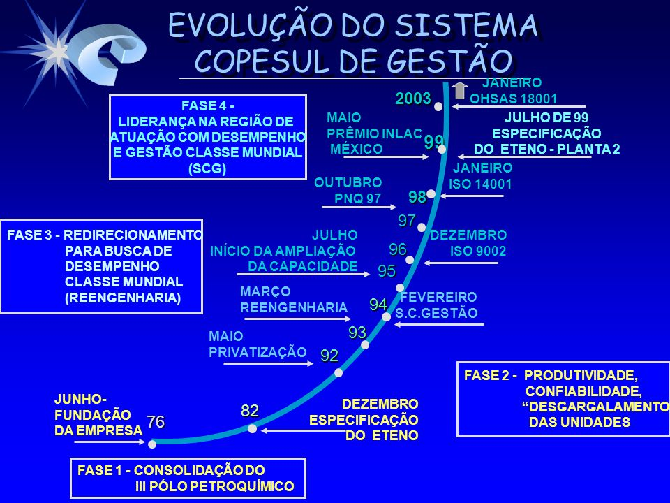 EVOLUÇÃO DO SISTEMA COPESUL DE GESTÃO 92 93 94 MAIO PRIVATIZAÇÃO FASE 3 - REDIRECIONAMENTO PARA BUSCA DE DESEMPENHO CLASSE MUNDIAL (REENGENHARIA) MARÇ