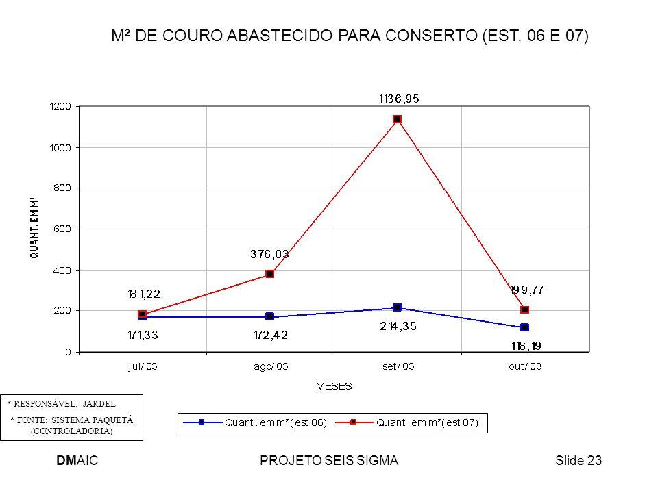 DMAICPROJETO SEIS SIGMASlide 23 M² DE COURO ABASTECIDO PARA CONSERTO (EST. 06 E 07) * RESPONSÁVEL: JARDEL * FONTE: SISTEMA PAQUETÁ (CONTROLADORIA)