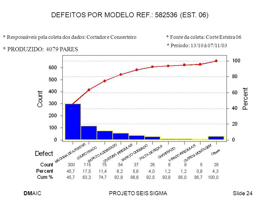DMAICPROJETO SEIS SIGMASlide 24 DEFEITOS POR MODELO REF.: 582536 (EST. 06) * PRODUZIDO: 4079 PARES * Responsáveis pela coleta dos dados: Cortador e Co